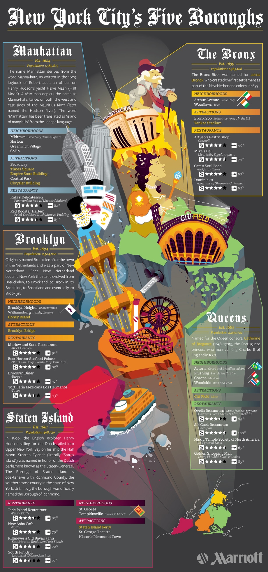 Marriott NYC infographic